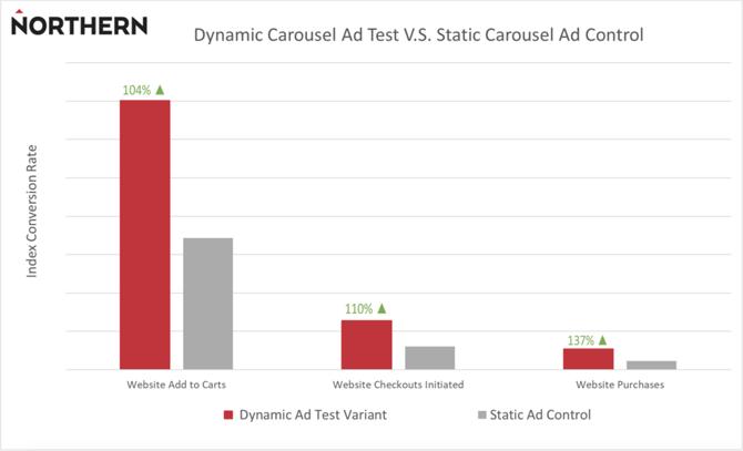 facebook-advertenties-product-feed-optimalisatie-resultaten
