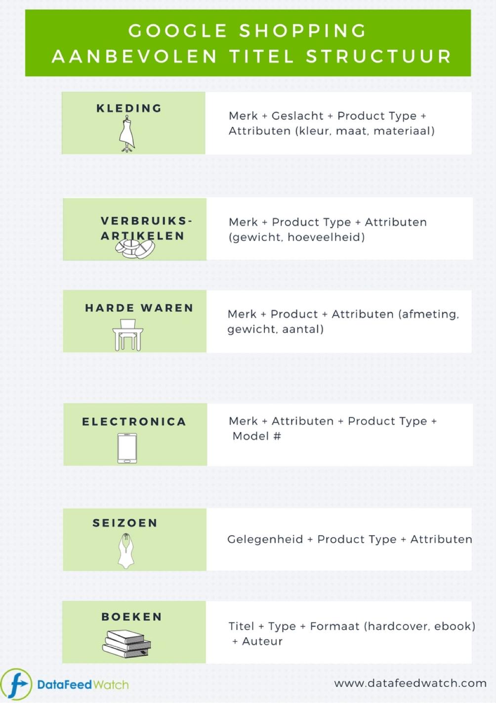 aanbevolen-titel-structuur-google-shopping