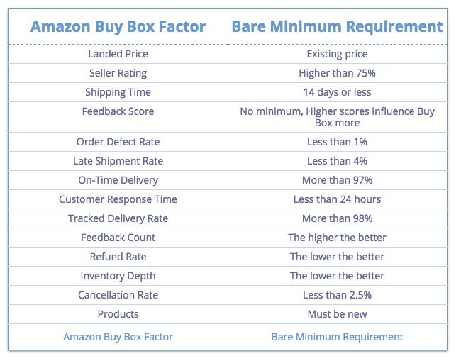 amazon-buy-box-factoren