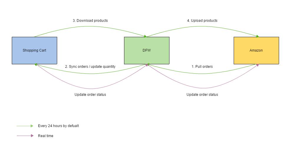 amazon-order-management-flowchart