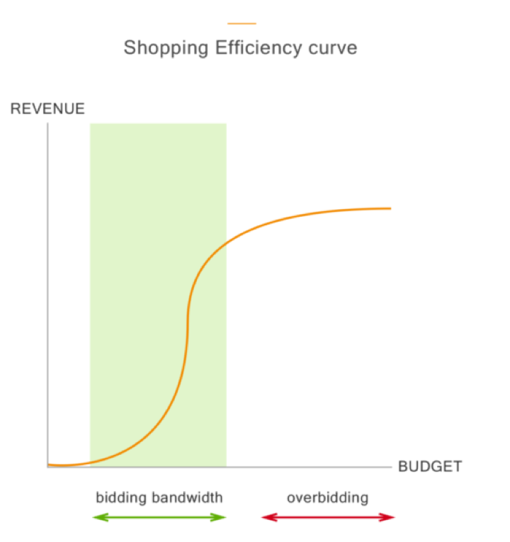 google-shopping-bied-efficiency