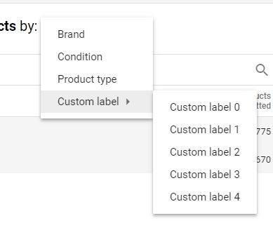 Google Shopping custom label product onderverdeling