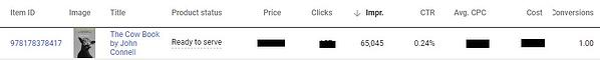 Google Shopping product rapport hoog aantal impressies en lage conversie