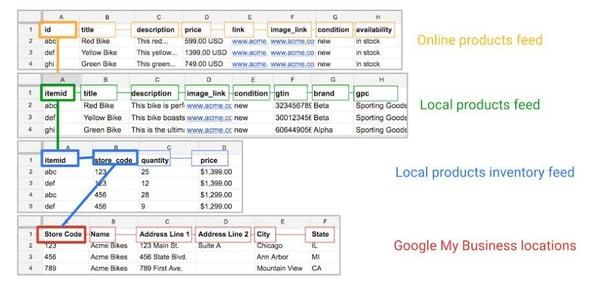 lokale-inventaris-advertenties-data-mapping