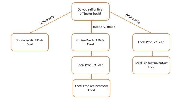 lokale-inventarisadvertenties-welke-feed-heeft-u-nodig