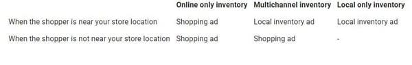 lokale-inventarisadvertenties-winkeladvertenties-wanneer-deze-worden-getoond