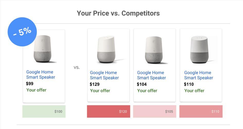 google-shopping-prijs-benchmark
