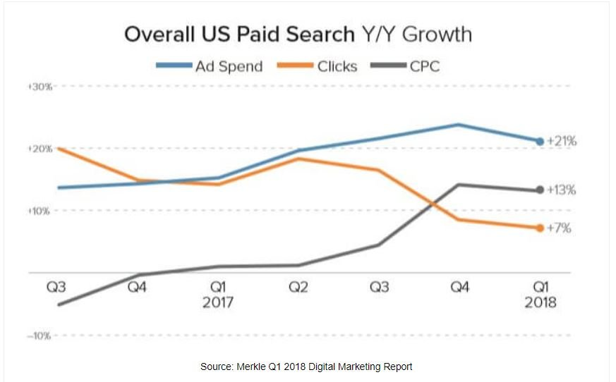 google-shopping-cpc-groei-jaar-op-jaar