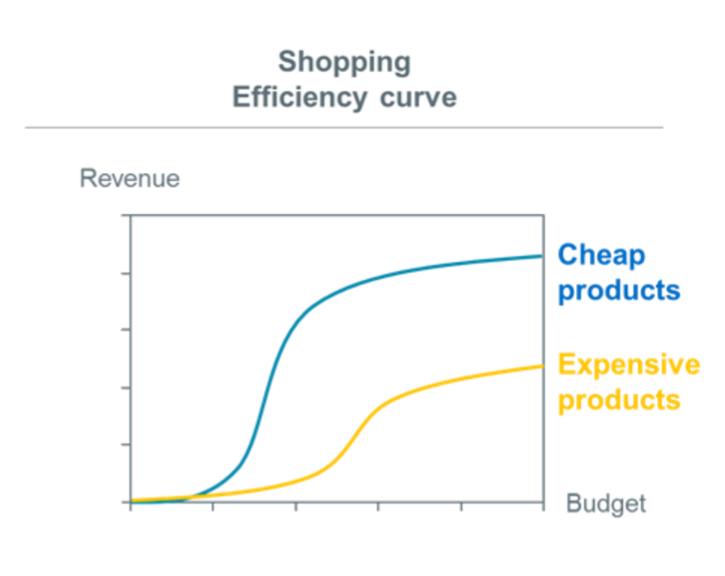 verlaag-prijzen-google-shopping
